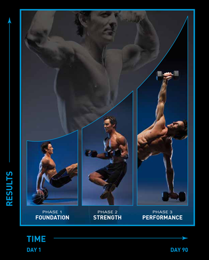 P90X2 Review - DO NOT ... P90x2